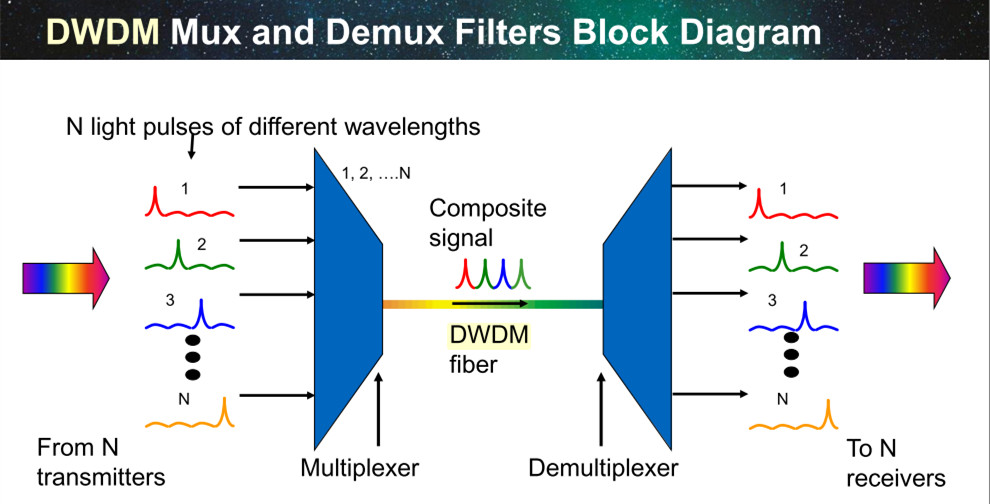 Dwdm Useful Goods